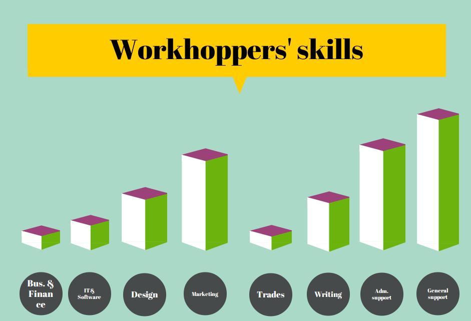 infograph workhopper's skills