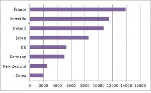 IEC-statistics